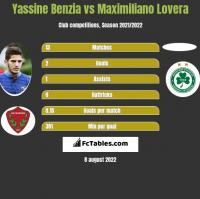 Yassine Benzia vs Maximiliano Lovera h2h player stats