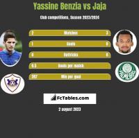 Yassine Benzia vs Jaja h2h player stats