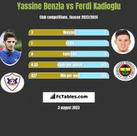 Yassine Benzia vs Ferdi Kadioglu h2h player stats