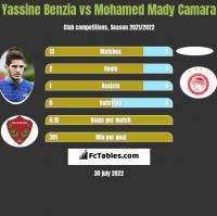 Yassine Benzia vs Mohamed Mady Camara h2h player stats