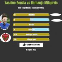 Yassine Benzia vs Nemanja Milojevic h2h player stats