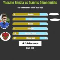 Yassine Benzia vs Giannis Oikonomidis h2h player stats
