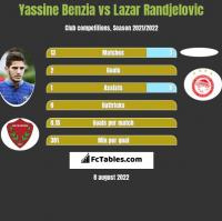Yassine Benzia vs Lazar Randjelovic h2h player stats