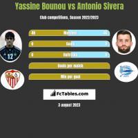 Yassine Bounou vs Antonio Sivera h2h player stats
