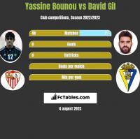 Yassine Bounou vs David Gil h2h player stats