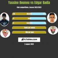 Yassine Bounou vs Edgar Badia h2h player stats