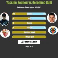 Yassine Bounou vs Geronimo Rulli h2h player stats