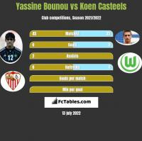 Yassine Bounou vs Koen Casteels h2h player stats