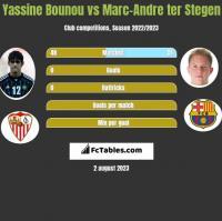 Yassine Bounou vs Marc-Andre ter Stegen h2h player stats