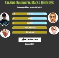 Yassine Bounou vs Marko Dmitrovic h2h player stats