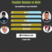 Yassine Bounou vs Neto h2h player stats