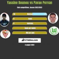 Yassine Bounou vs Pavao Pervan h2h player stats