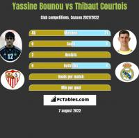 Yassine Bounou vs Thibaut Courtois h2h player stats