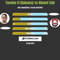 Yassine El Ghanassy vs Ahmed Zain h2h player stats