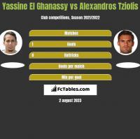 Yassine El Ghanassy vs Alexandros Tziolis h2h player stats