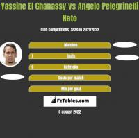 Yassine El Ghanassy vs Angelo Pelegrinelli Neto h2h player stats
