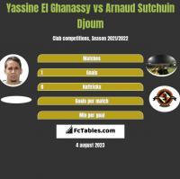 Yassine El Ghanassy vs Arnaud Sutchuin Djoum h2h player stats