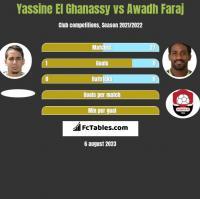 Yassine El Ghanassy vs Awadh Faraj h2h player stats