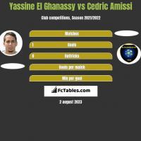 Yassine El Ghanassy vs Cedric Amissi h2h player stats