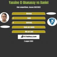 Yassine El Ghanassy vs Daniel h2h player stats