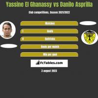 Yassine El Ghanassy vs Danilo Asprilla h2h player stats