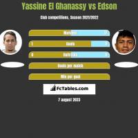 Yassine El Ghanassy vs Edson h2h player stats