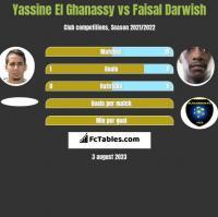 Yassine El Ghanassy vs Faisal Darwish h2h player stats