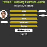 Yassine El Ghanassy vs Hassen Jaaferi h2h player stats