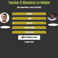 Yassine El Ghanassy vs Heldon h2h player stats