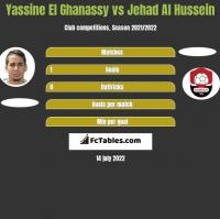 Yassine El Ghanassy vs Jehad Al Hussein h2h player stats
