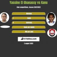 Yassine El Ghanassy vs Kanu h2h player stats