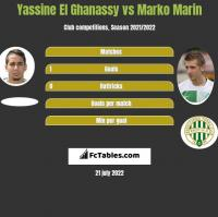 Yassine El Ghanassy vs Marko Marin h2h player stats
