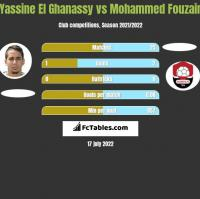 Yassine El Ghanassy vs Mohammed Fouzair h2h player stats
