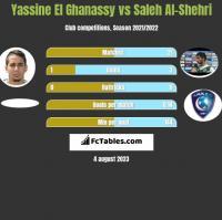 Yassine El Ghanassy vs Saleh Al-Shehri h2h player stats
