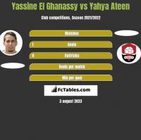 Yassine El Ghanassy vs Yahya Ateen h2h player stats