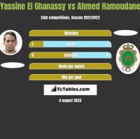 Yassine El Ghanassy vs Ahmed Hamoudane h2h player stats
