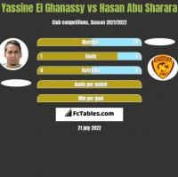 Yassine El Ghanassy vs Hasan Abu Sharara h2h player stats