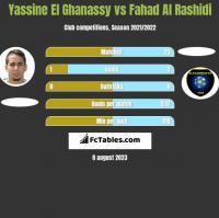 Yassine El Ghanassy vs Fahad Al Rashidi h2h player stats