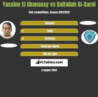 Yassine El Ghanassy vs Daifallah Al-Qarni h2h player stats
