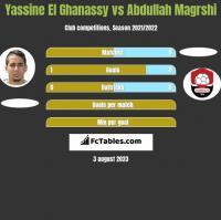 Yassine El Ghanassy vs Abdullah Magrshi h2h player stats