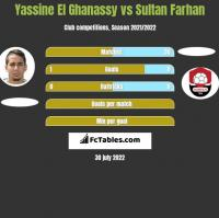 Yassine El Ghanassy vs Sultan Farhan h2h player stats