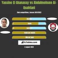 Yassine El Ghanassy vs Abdulmohsen Al-Quahtani h2h player stats