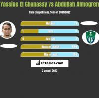 Yassine El Ghanassy vs Abdullah Almogren h2h player stats