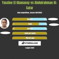 Yassine El Ghanassy vs Abdulrahman Al-Safar h2h player stats