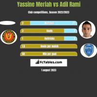Yassine Meriah vs Adil Rami h2h player stats