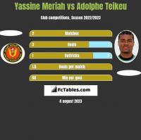 Yassine Meriah vs Adolphe Teikeu h2h player stats