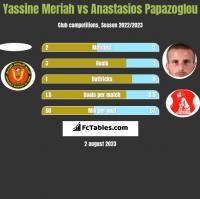 Yassine Meriah vs Anastasios Papazoglou h2h player stats