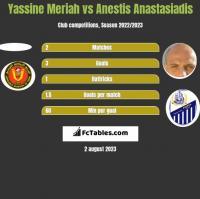 Yassine Meriah vs Anestis Anastasiadis h2h player stats