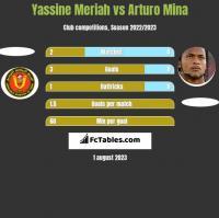 Yassine Meriah vs Arturo Mina h2h player stats