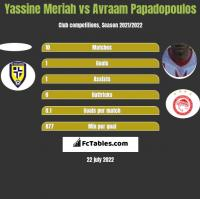 Yassine Meriah vs Avraam Papadopoulos h2h player stats